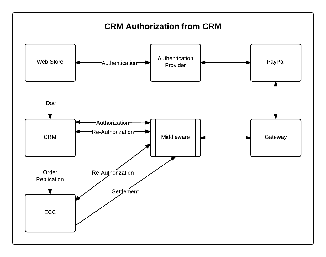 Authorization from CRM