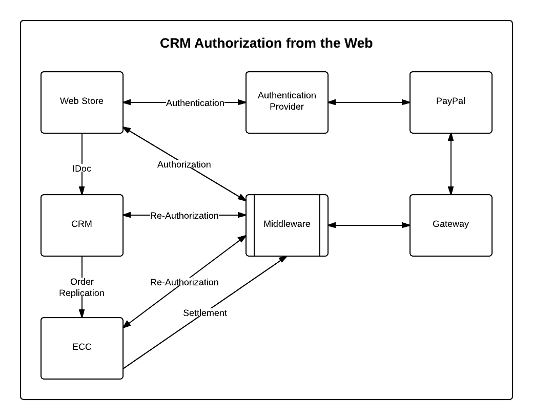 Authorization from Web