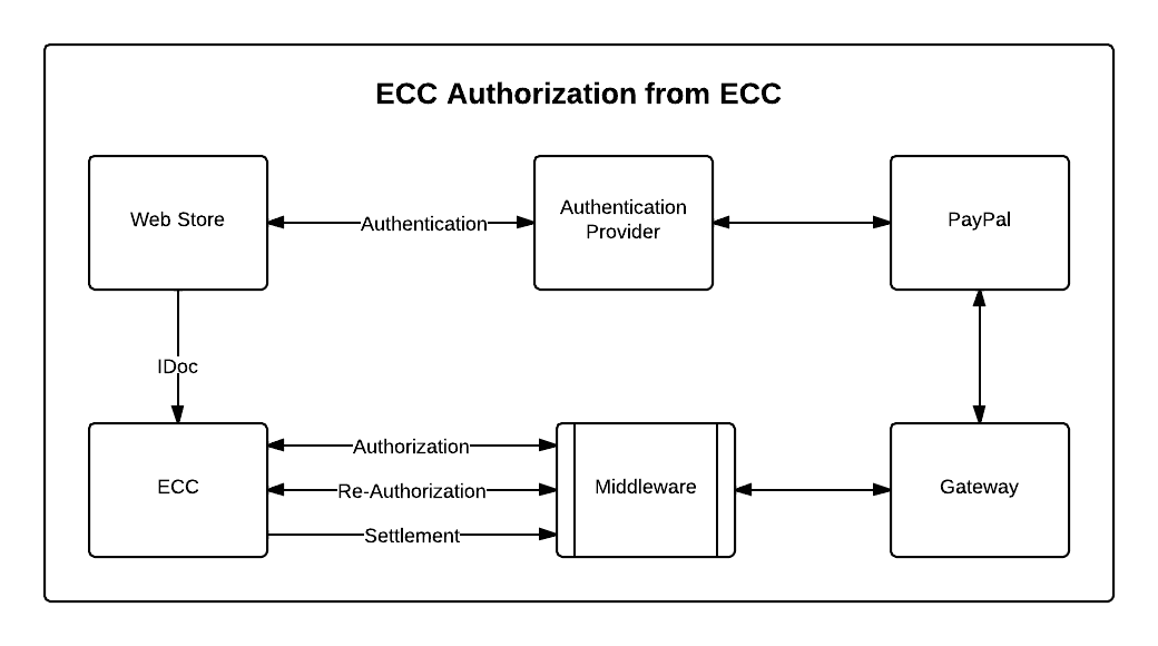 Authorization from ECC