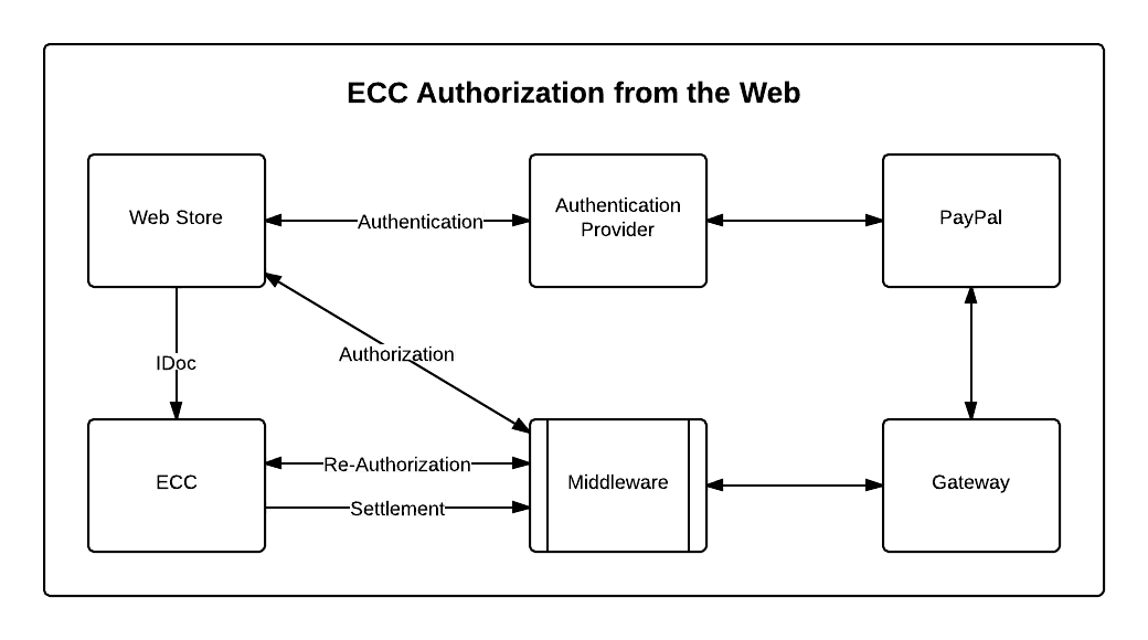 ECC Authorization from Web